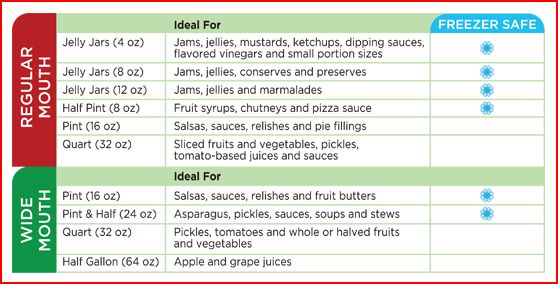 Freezer Safe jar chart