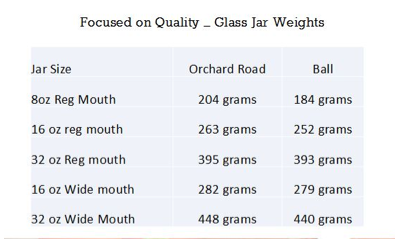 orchard road jar weights